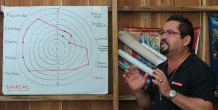 Explication d'un graphique «toile d'araignée» par un participant.